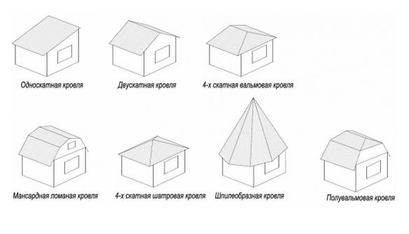 Крыша* что это? значение слова крыша*