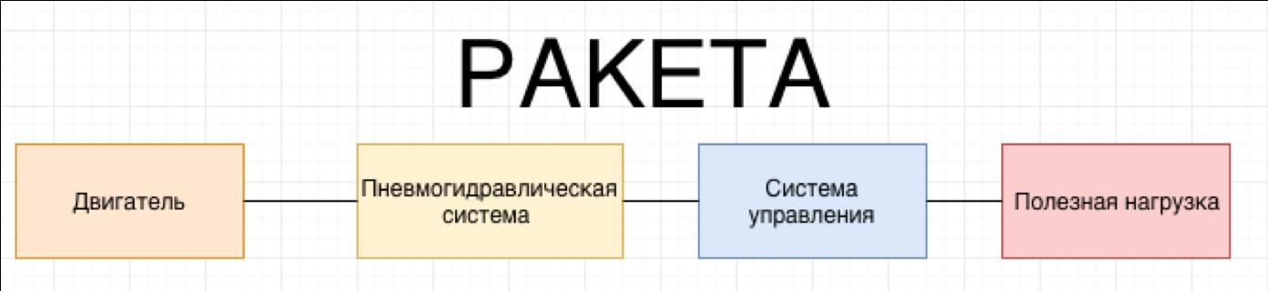 Структура сайта: разработка структуры в виде схемы, типы и примеры | im