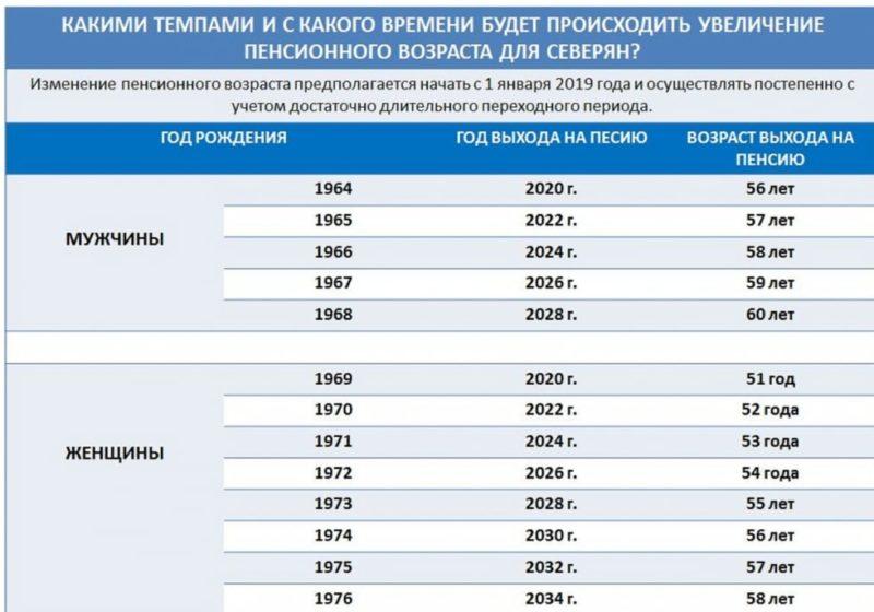 С какого года возможен выход на досрочную пенсию: список кто имеет право, условия, стаж, документы
