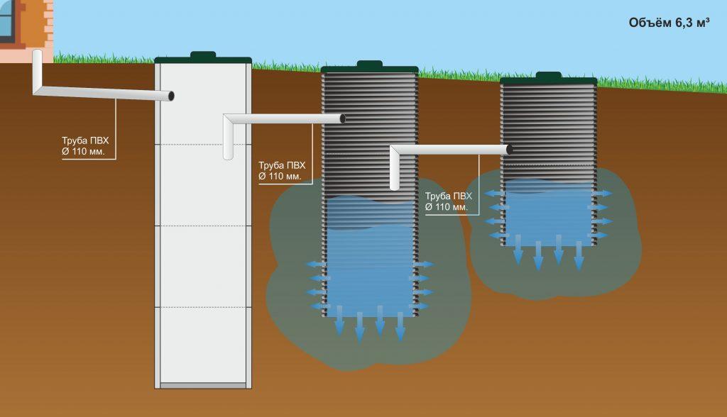 Автономная канализация септик: что это такое и 3 разновидности