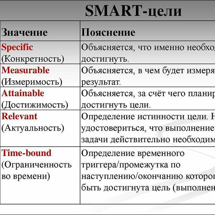 Smart – технология постановки целей для их успешного достижения