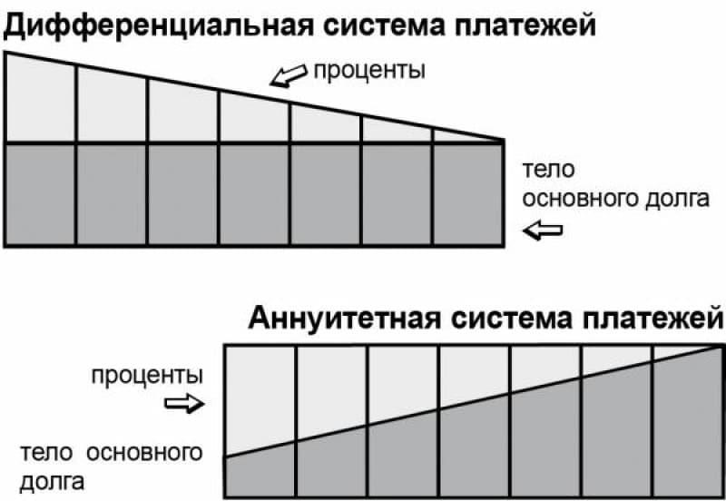 Аннуитетный и дифференцированный платеж: в чем разница и что выгоднее для заемщика