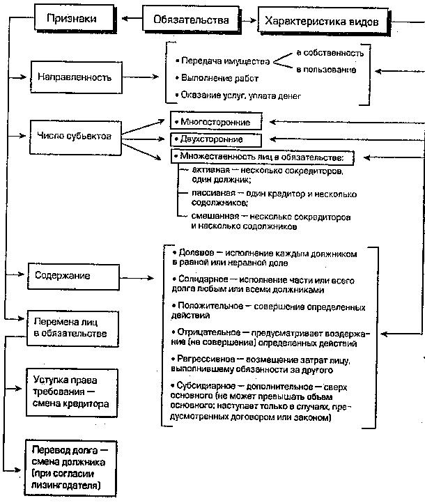 Признаки, понятие обязательств и виды обязательств
