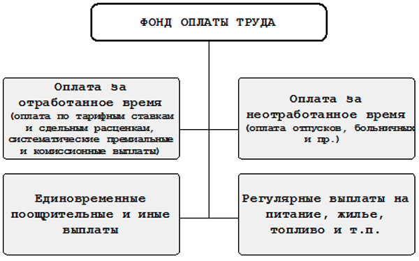 Фонд оплаты труда (фот): что включает в себя, как рассчитать (формула)