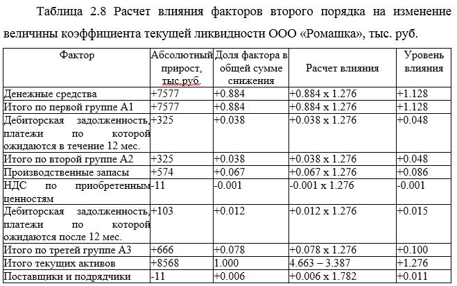 Ликвидность википедия