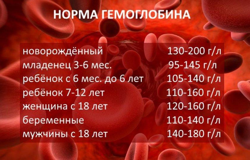 Норма гемоглобина у мужчин. причины повышенного и пониженного уровня гемоглобина