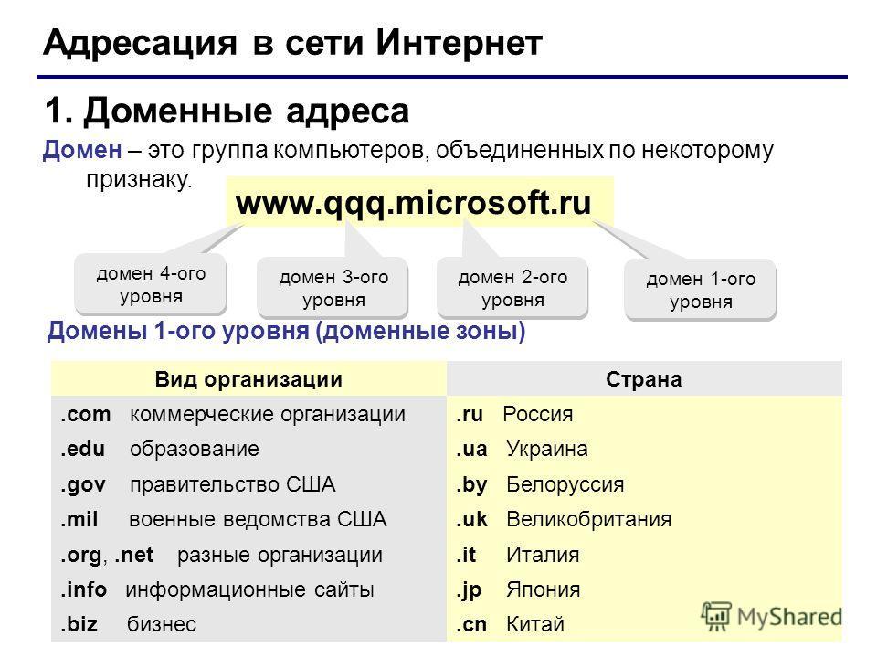 Выбираем доменную зону / хабр