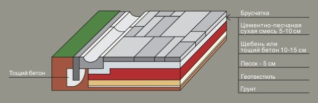 Тощий бетон: плюсы и минусы, состав, применение и правила работы