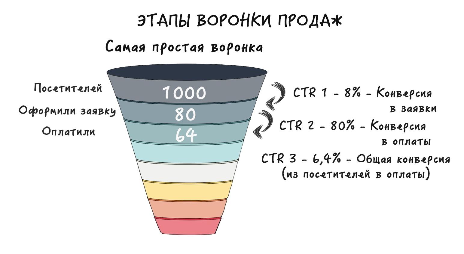 Этапы воронки продаж: от понимания до построения