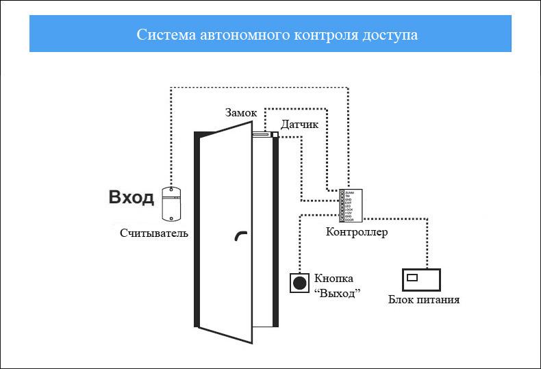 Система контроля доступа perco-web (скуд) – цены, купить систему контроля и управления доступом