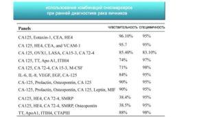 Анализ на онкомаркер са-125 при кисте яичника