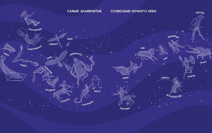 Созвездия: список, описание, что такое, названия, карта, история, фото и видео  - «как и почему»