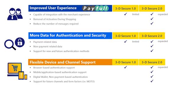 3d secure: безопасные покупки в интернете