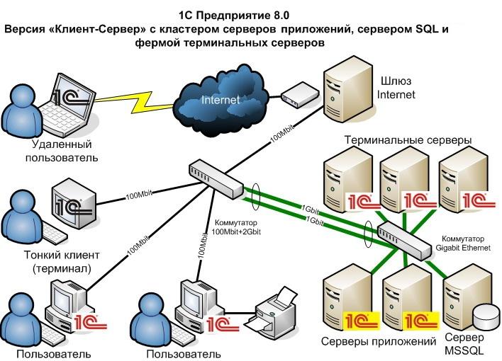 Про кластер серверов 1с