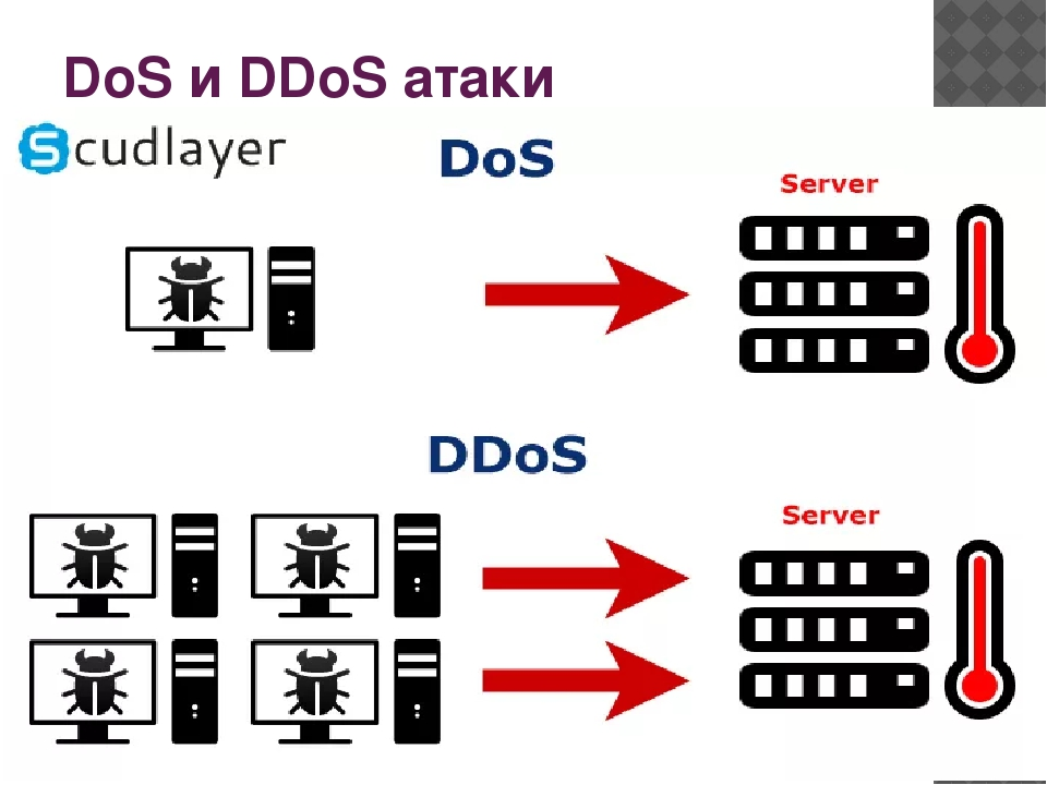 Что такое ddos атака - суть и происхождение   losst