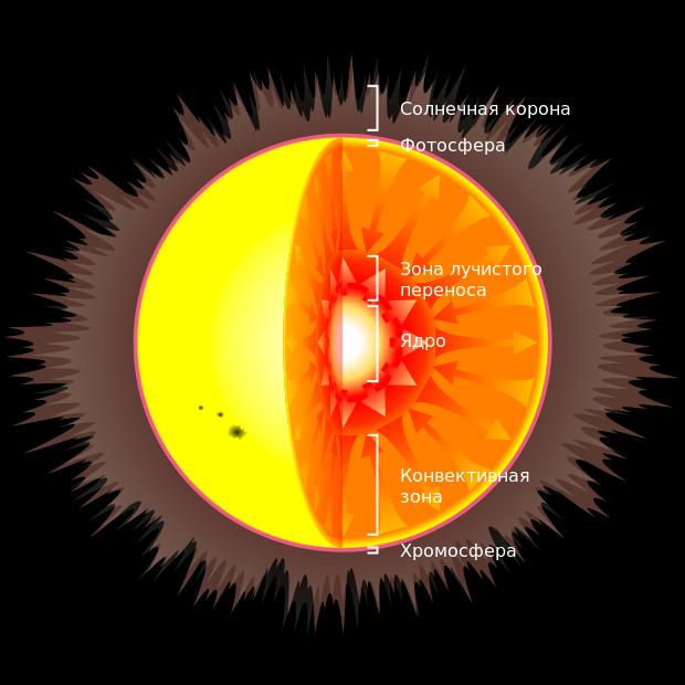 Солнце. характеристики, строение, наблюдение, влияние на землю