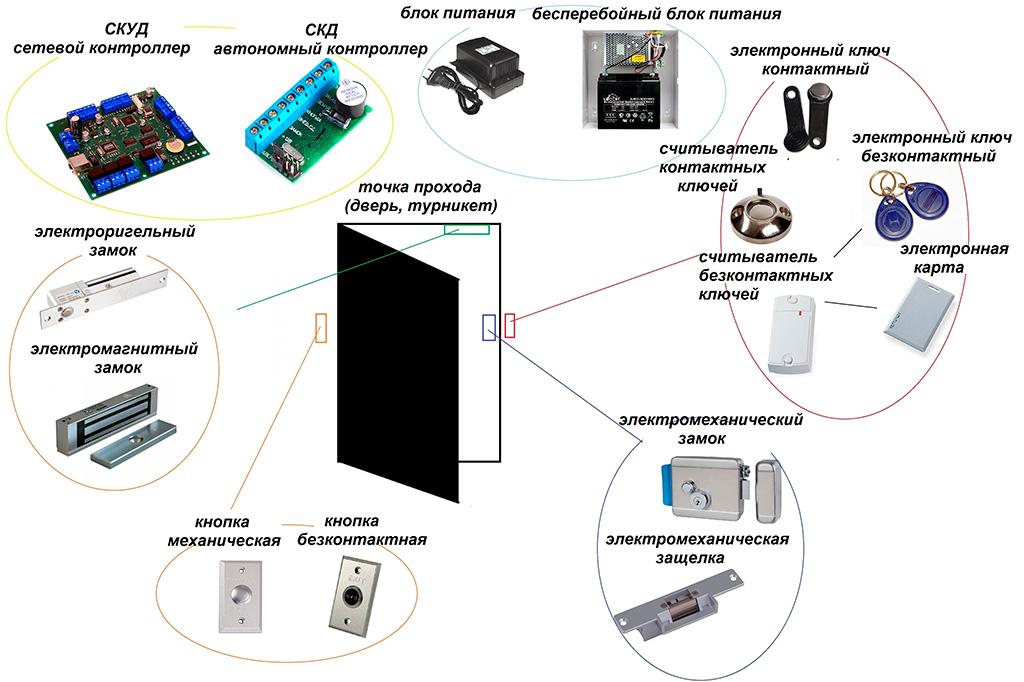 Скуд − система контроля и управления доступом: нюансы использования и основные функции