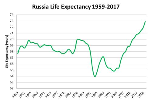 Уровень жизни — википедия