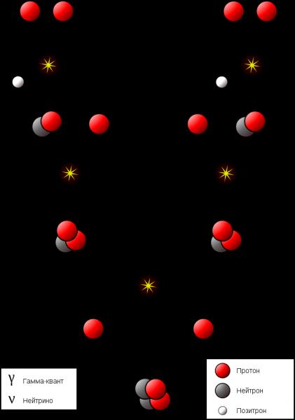 Протон-м - proton-m