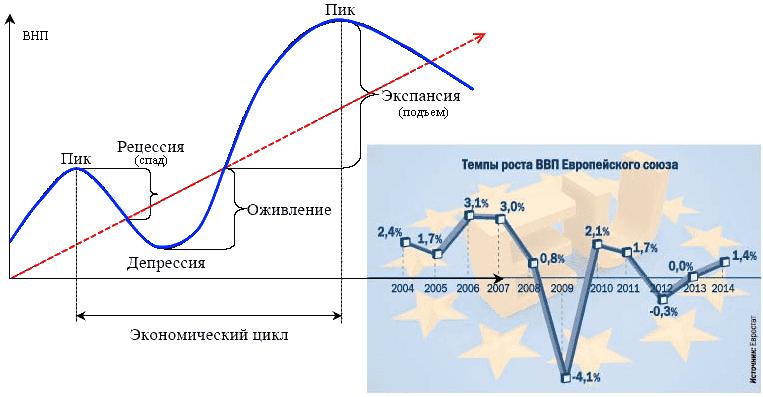 Рецессия — википедия с видео // wiki 2