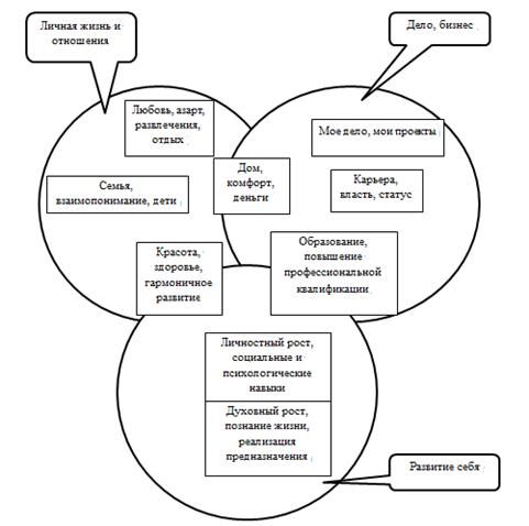 Самореализация личности - это что такое? как связаны самоопределение и самореализация личности?