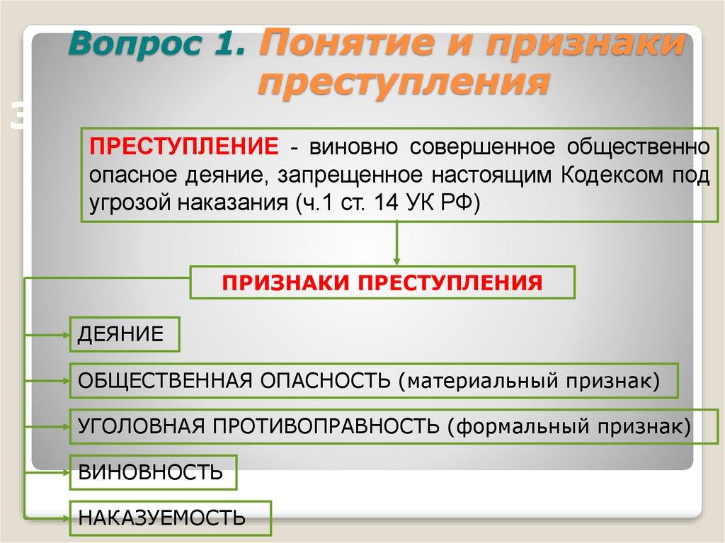 Преступление: определение, признаки, виды, субъективная и объективная сторона