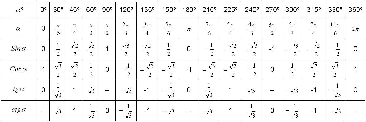 Тригонометрия с нуля: основные понятия, история :: syl.ru