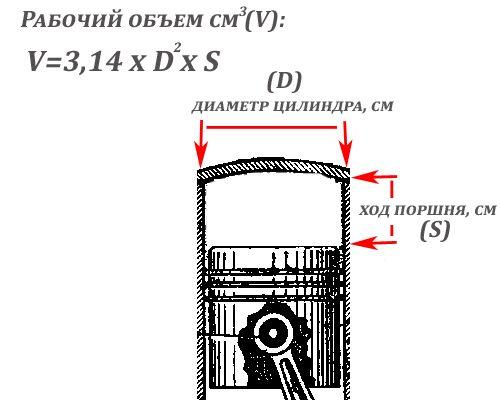 Геометрические параметры двигателя: объем и степень сжатия