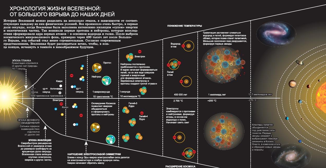 Жизненный цикл звезды — описание, схема и интересные факты