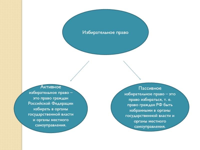 Пассивное избирательное право в россии и его ограничение и запреты реализации