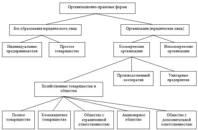 Полное товарищество: основные положения, создание и ликвидация