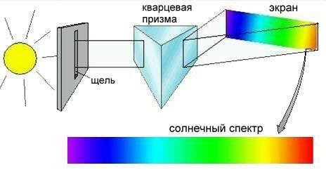 Спектральный анализ — википедия