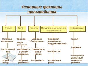 Основные факторы производства