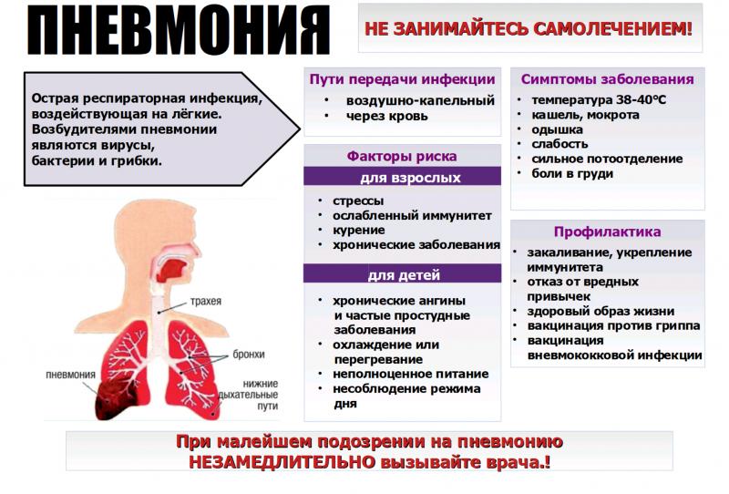 Симптомы, диагностика и лечение внебольничной пневмонии