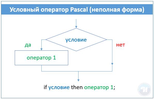 Что такое составной оператор для чего он используется в условном операторе