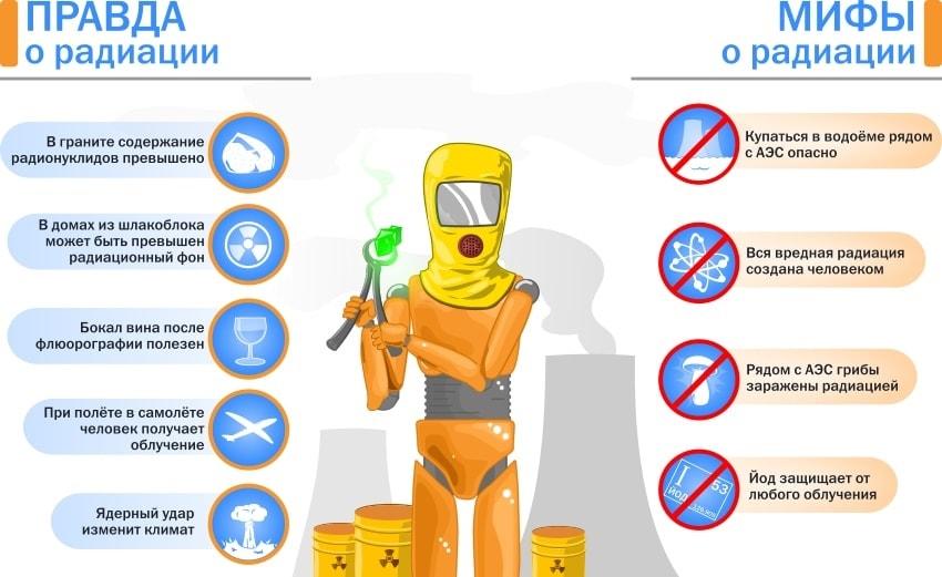 Радиация: безопасные дозы облучения в микрорентген и микрозиверт в час, приборы для измерения – радиометры, дозиметры