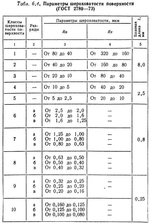 Гост 2789-73 шероховатость поверхности. параметры и характеристики (с изменениями n 1, 2)
