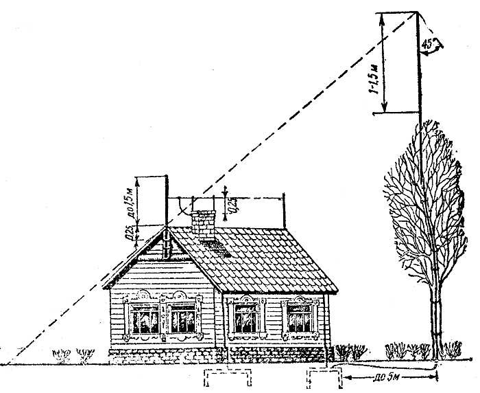 Делаем громоотвод в частном доме своими руками — схема, чертежи, инструкции