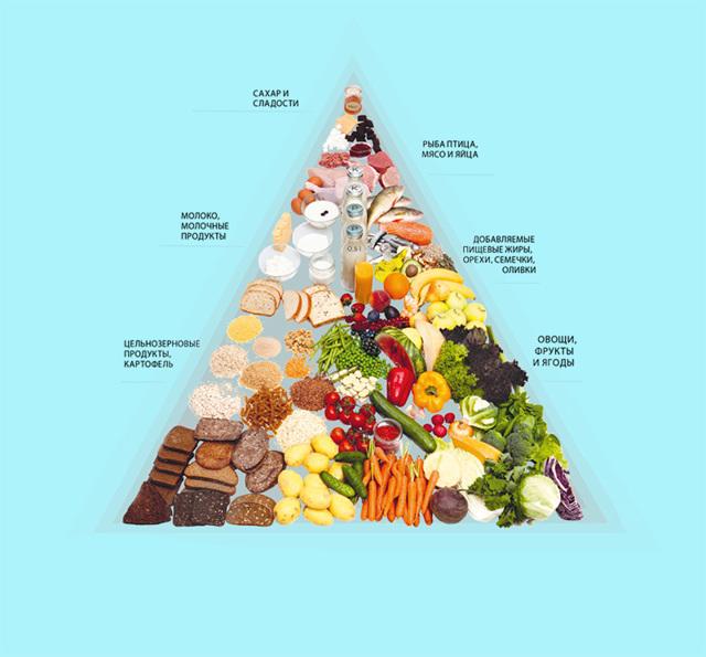 Полноценное питание: что означает, правила и принципы