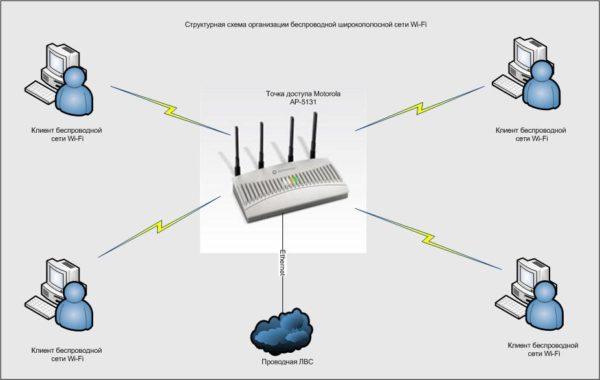Wi-fi адаптер для компьютера: какой лучше выбрать