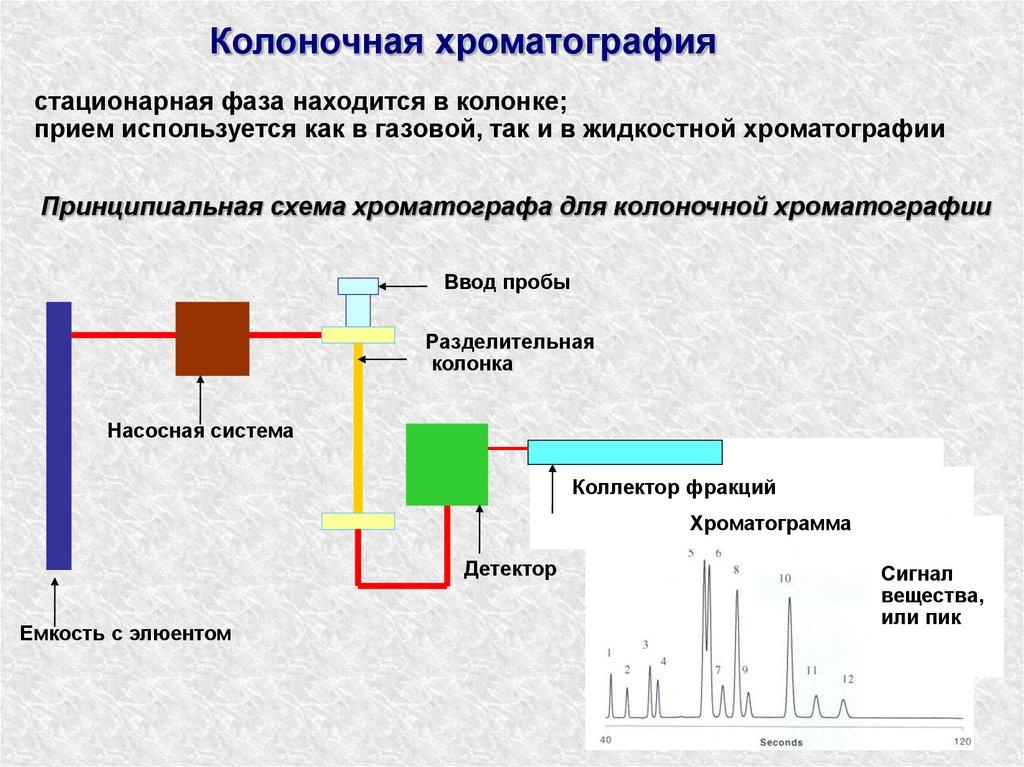 8.15. хроматографический анализ: классификация, назначение. тонкослойная хроматография: принципы, назначение.