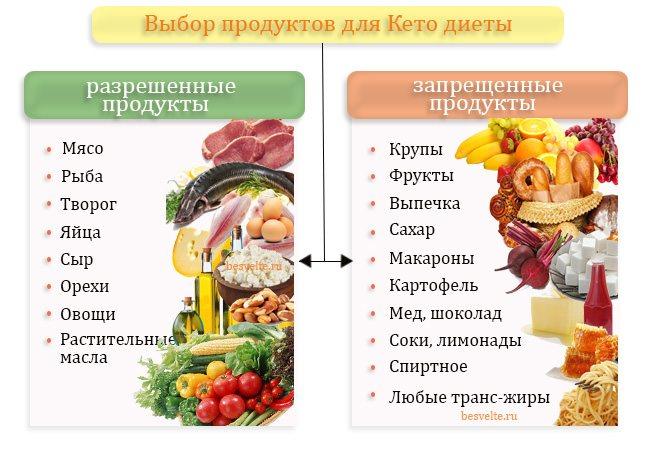 Кето диета — доказанная эффективность + меню на 7 дней