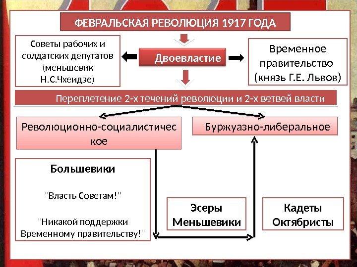 2.двоевластие. история россии xx — начала xxi веков
