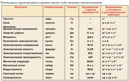 Языки c и c++. где их используют изачем?