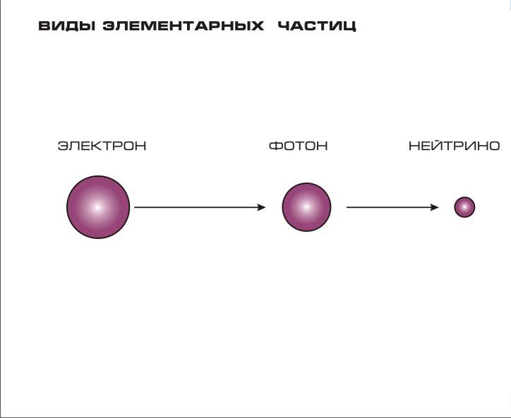 Из чего состоит электрон? масса и заряд электрона