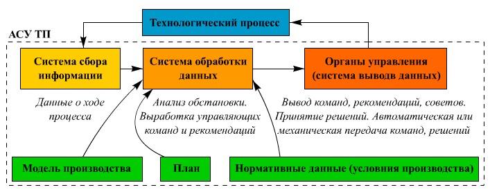 Автоматическая система управления - это что такое? технологическое обслуживание, принципы и функции