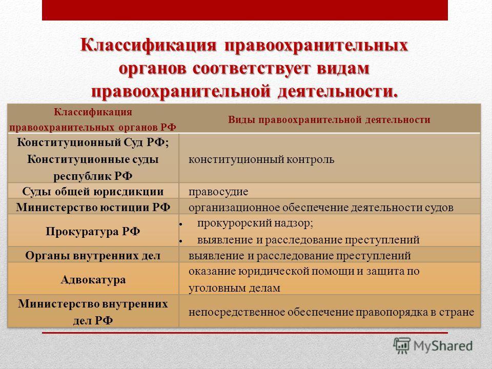 5.20 правоохранительные органы. судебная система