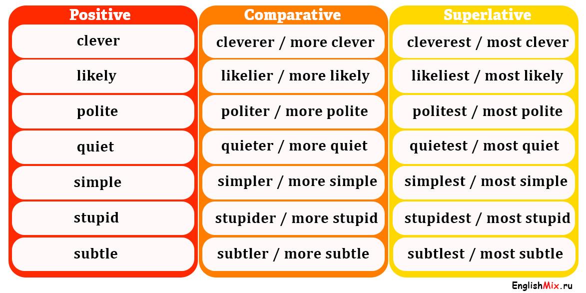 Степени сравнения прилагательных в английском языке. односложные и многосложные прилагательные