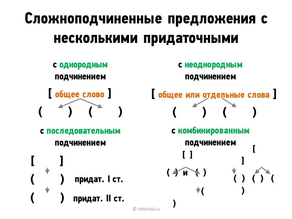 Сложное предложение - это... (примеры)
