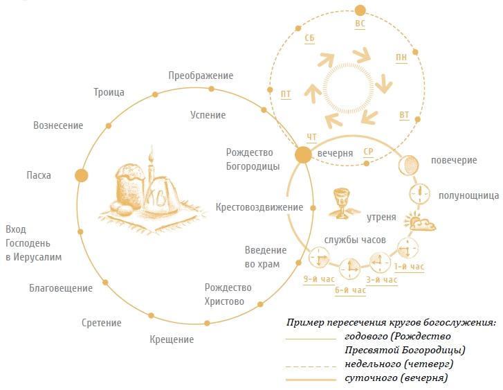 Как проходит литургия (теория). православие простыми словами.